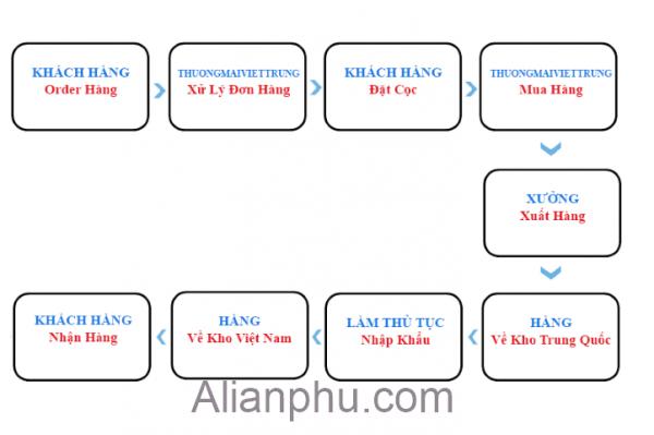 Dat Hang Trung Quoc Quy Trinh